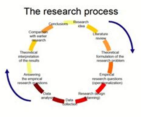Discussion Section Of Dissertation: Points to Keep in Mind